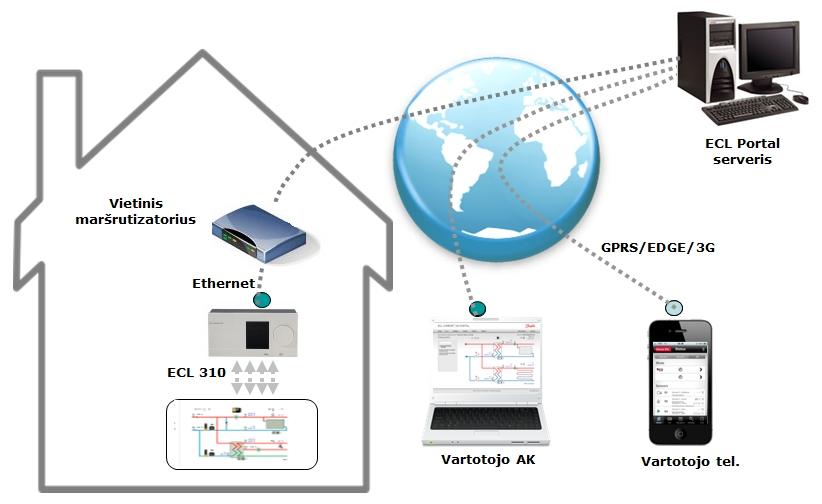 Danfoss ECL 310 Portal shema