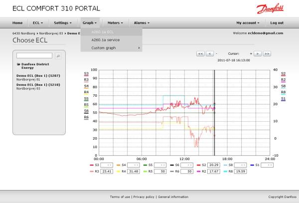 Danfoss ECL 310 Portal temperatūrų kaita