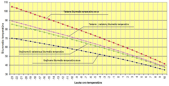 Šilumnešio temperatūrų grafikas