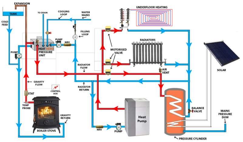 Šilumos siurblys šildymo sistemoje